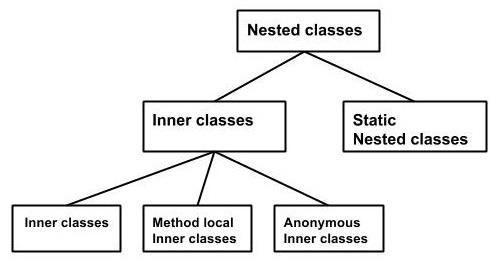 类和接口的嵌套(一)