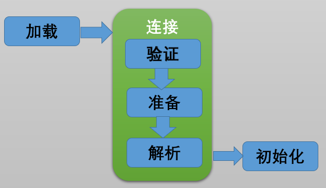 JVM学习一 -- 浅谈类的加载过程