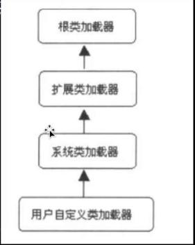 JVM学习(九)--不同的类加载器作用与加载动作分析