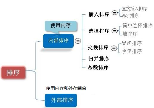 数据结构和算法学习--排序算法简介