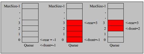 数据结构学习--队列(一)