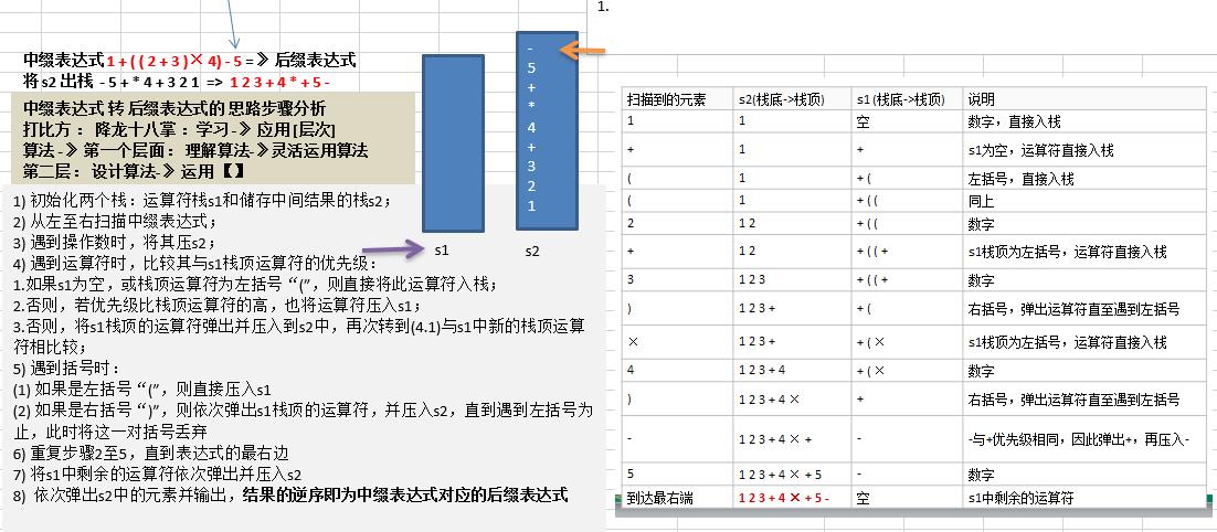 数据结构学习--中缀表达式转换为后缀表达式