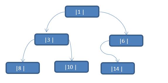 数据结构和算法学习--线索二叉树