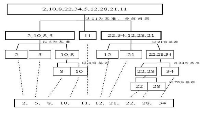 数据结构和算法学习--快速排序