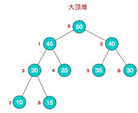 数据结构和算法学习--堆排序