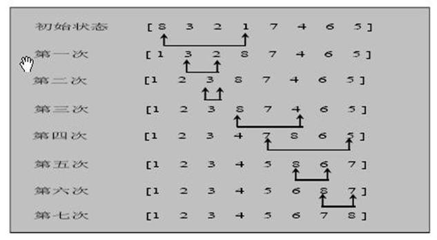 数据结构和算法学习--选择排序