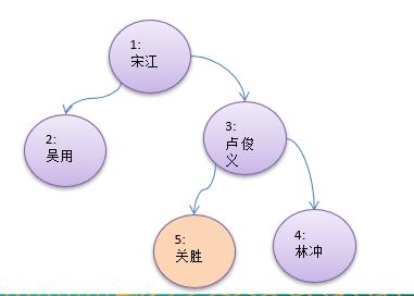 数据结构和算法学习--二叉树查找指定节点