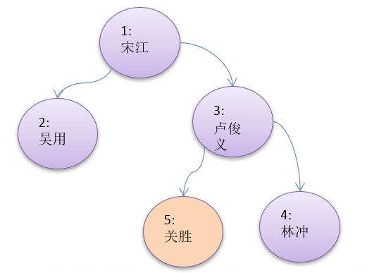 数据结构和算法学习--二叉树删除节点