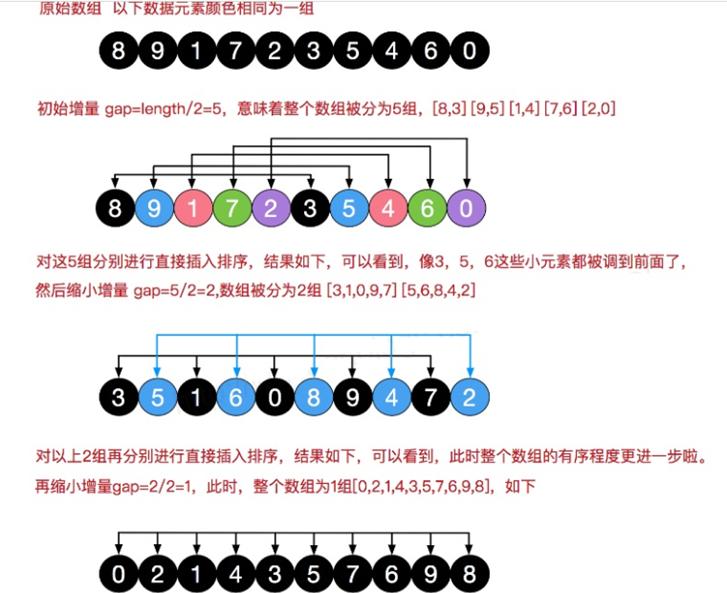 数据结构和算法学习--希尔排序