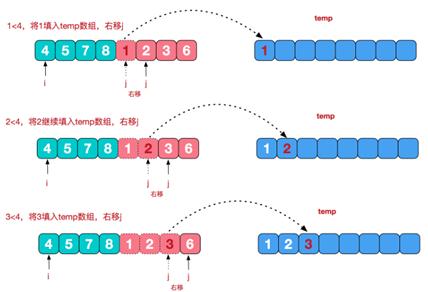数据结构和算法学习--归并排序