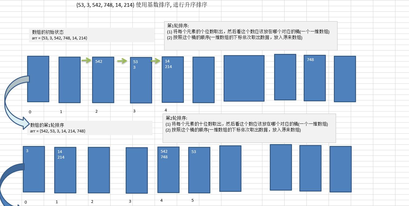 数据结构和算法学习--基数排序