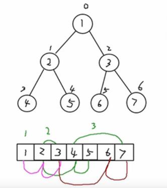数据结构和算法学习--顺序存储二叉树