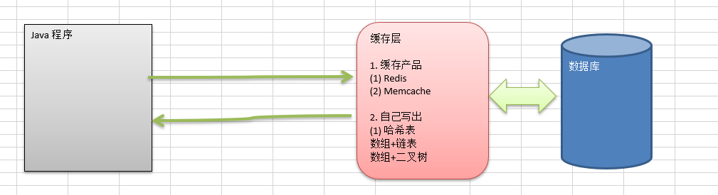 数据结构和算法学习--哈希表