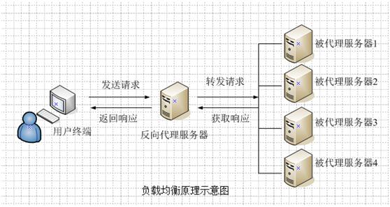 Nginx负载均衡介绍