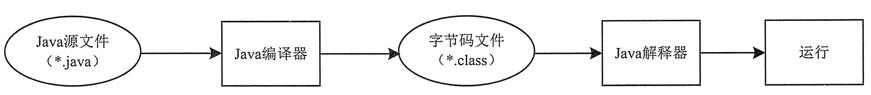 Java反射技术简介