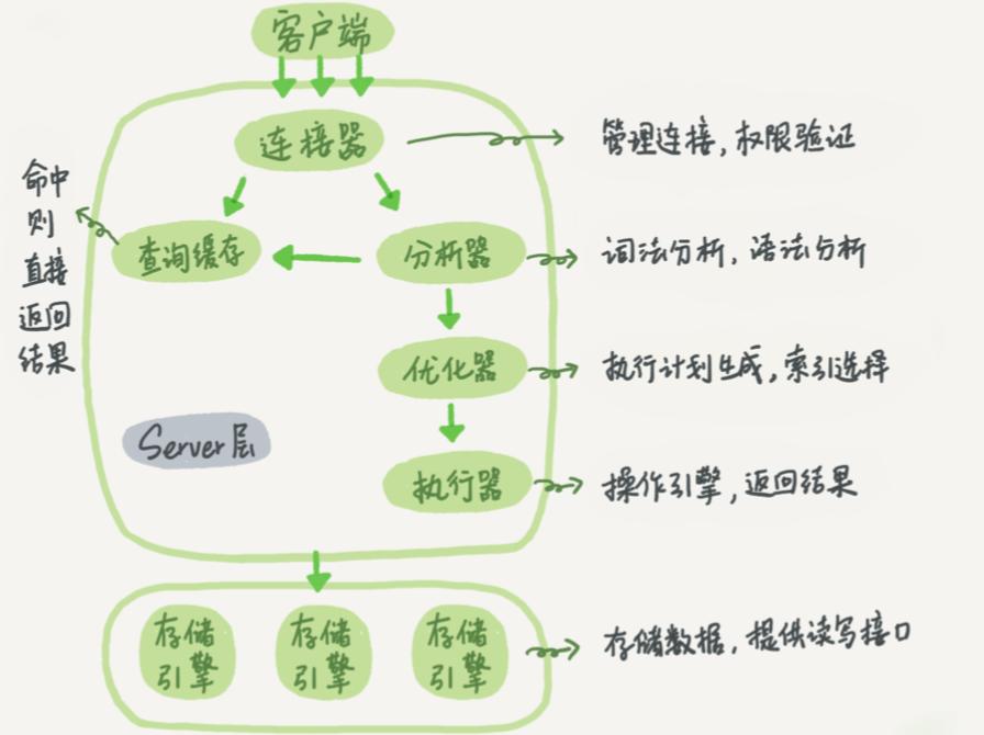 【转载】初识MySQL基本架构