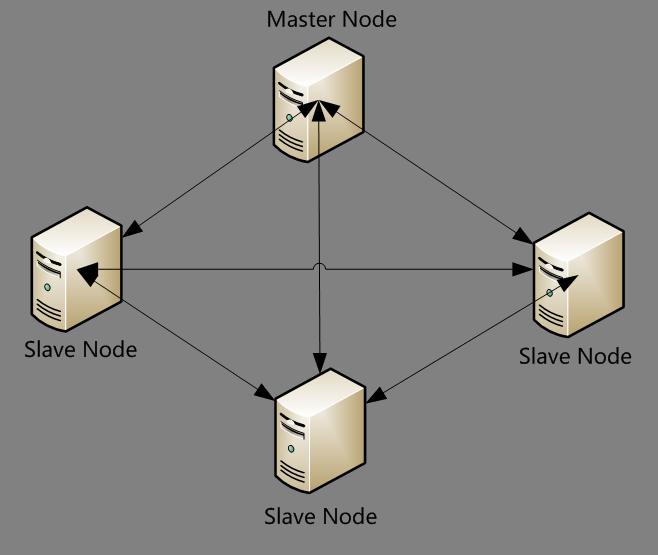 Elasticsearch集群概念介绍