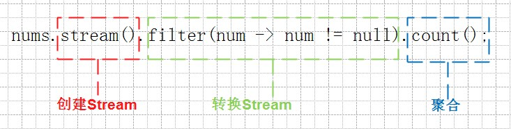二、Stream流操作API
