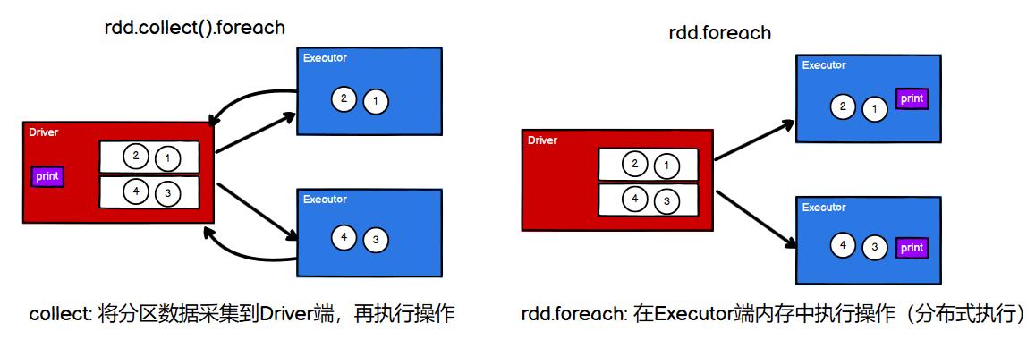 06.【转载】Spark RDD行动算子