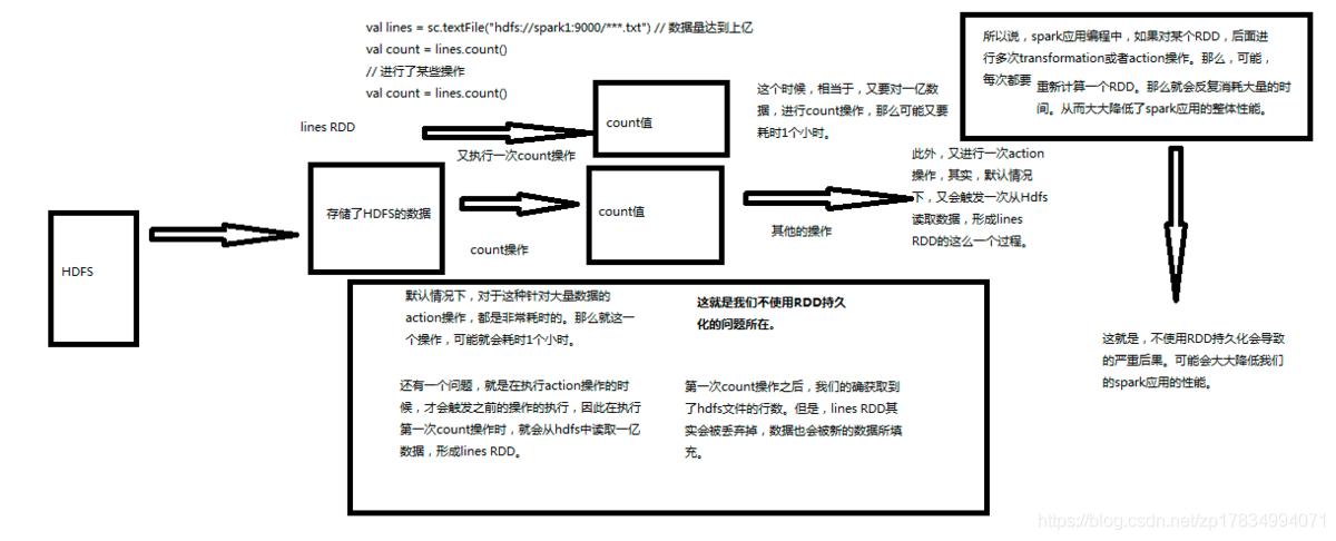 10.【转载】Spark RDD持久化