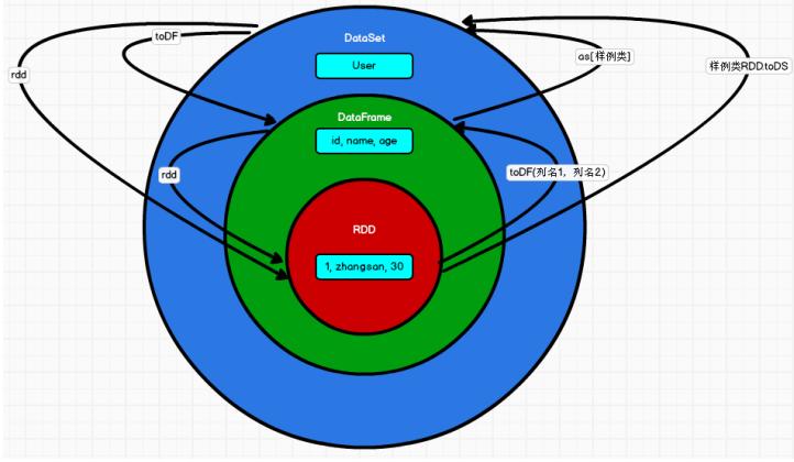07.RDD、DataFrame和DataSet对比与转换