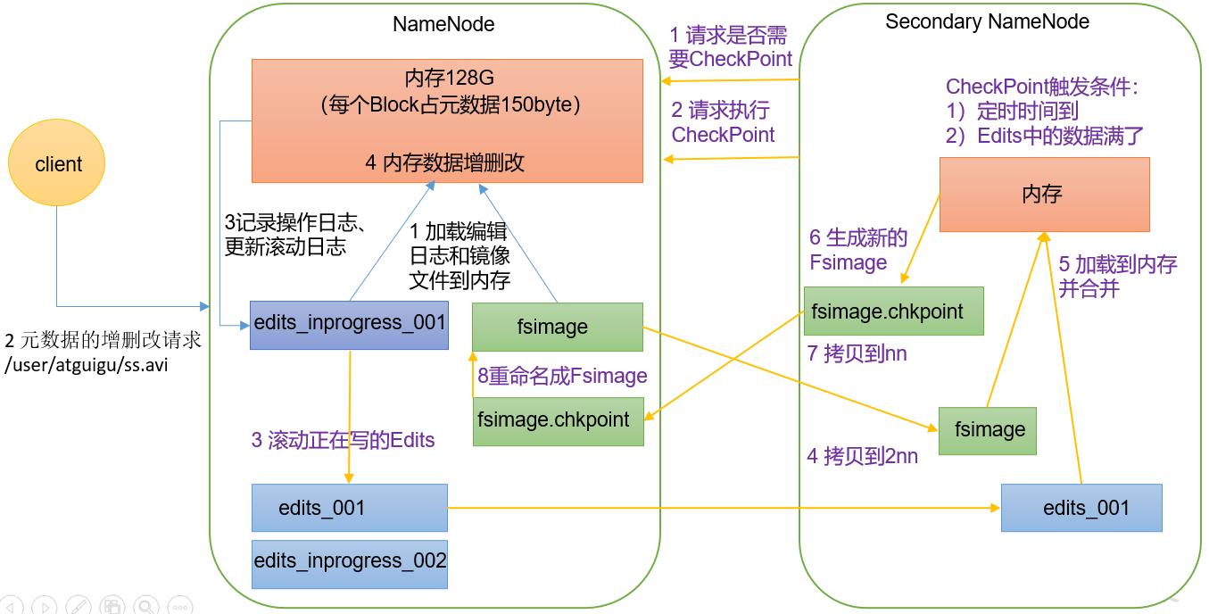 05.HDFS之NameNode和SecondaryNameNode