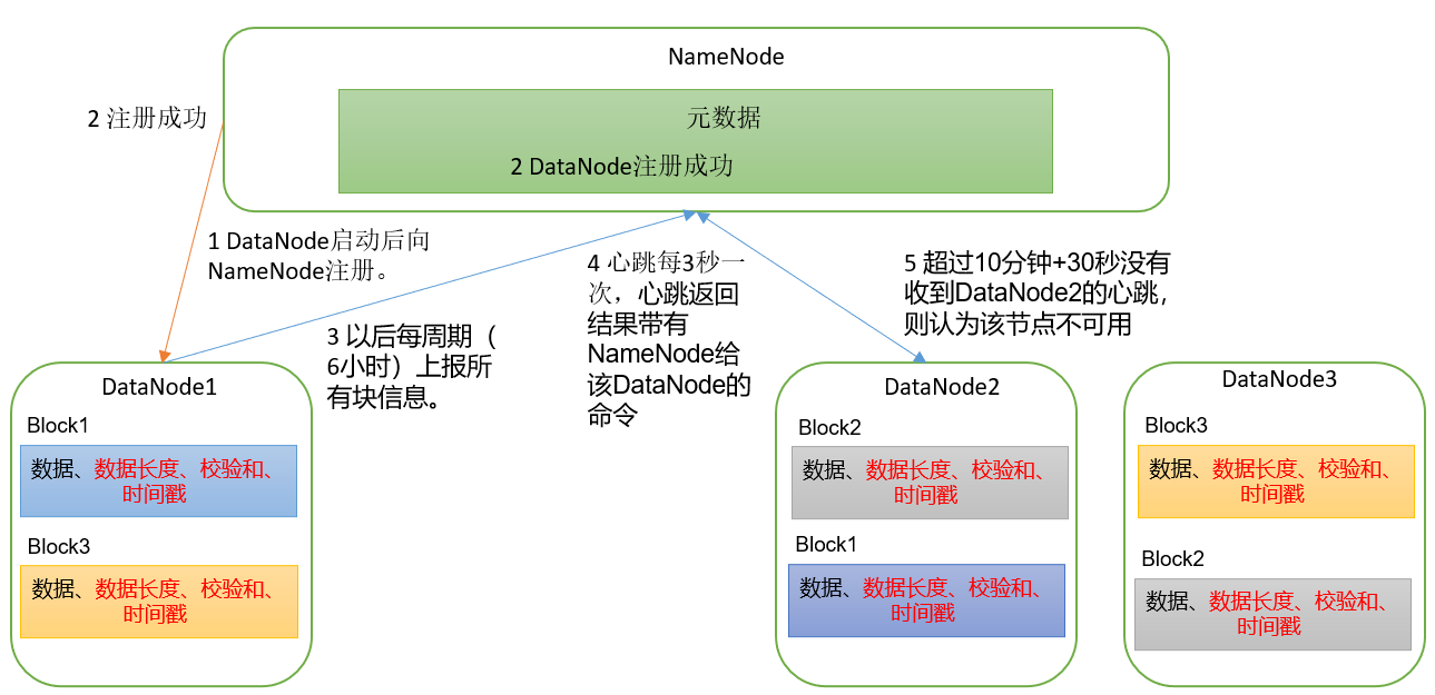 06.HDFS之DataNode介绍