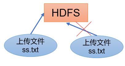 01.HDFS概述