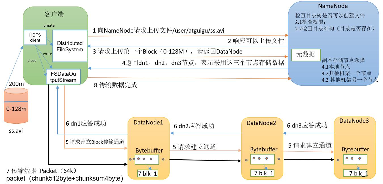 03.HDFS读写流程