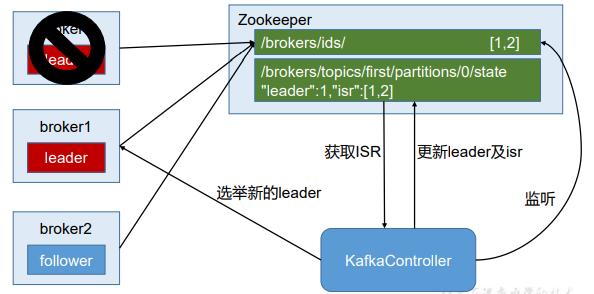 13.Zookeeper在Kafka中的作用