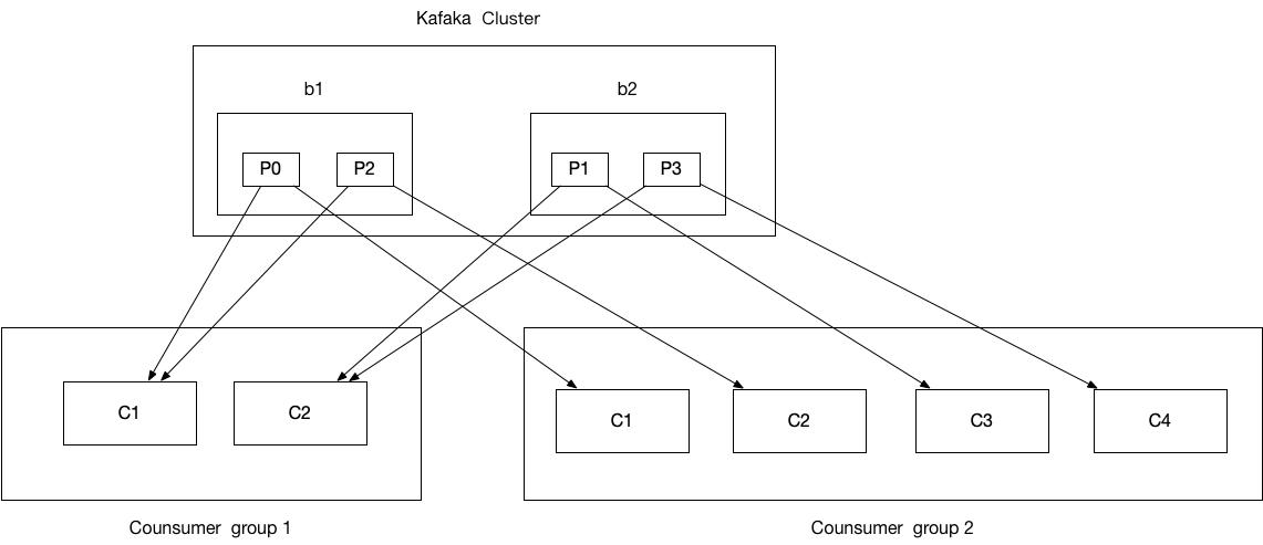 10.【转载】Kafka重平衡机制