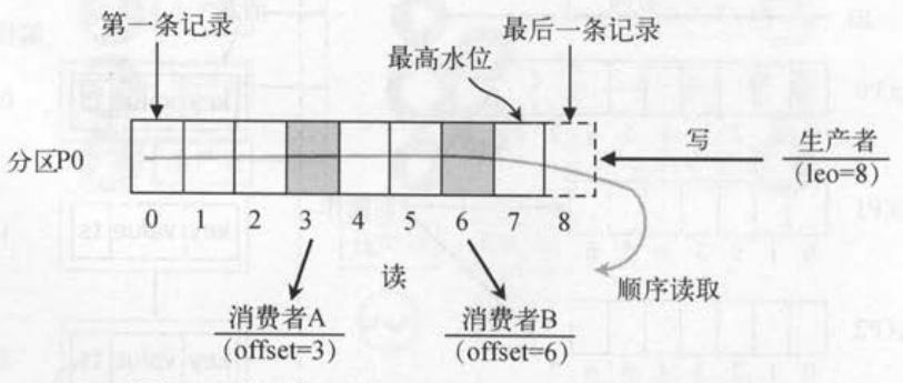 09.Kafka消费过程分析