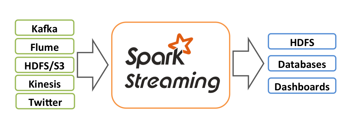 01.SparkStreaming概述